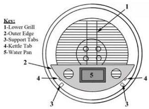 Smokenator Smoker Kits for Weber Kettle Grill